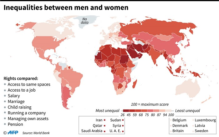 Inequalities between men and women, measured according to a series of factors. Picture: AFP
