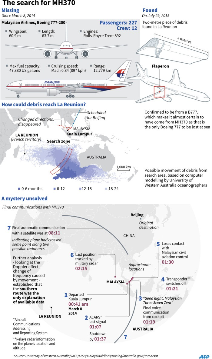 The search for MH370, what we know and what we don't.