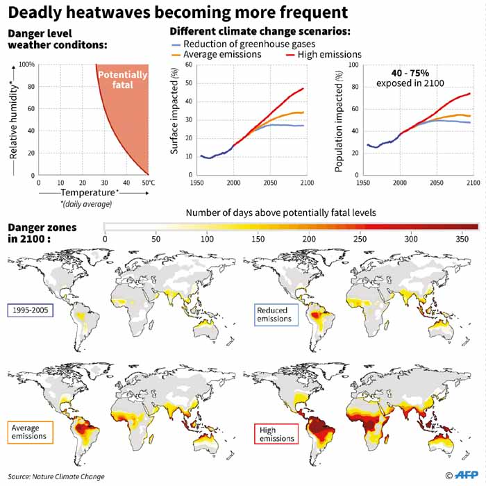 Data on the potentially lethal weather conditions, the number of potentially lethal days across the world under different global warming scenarios.