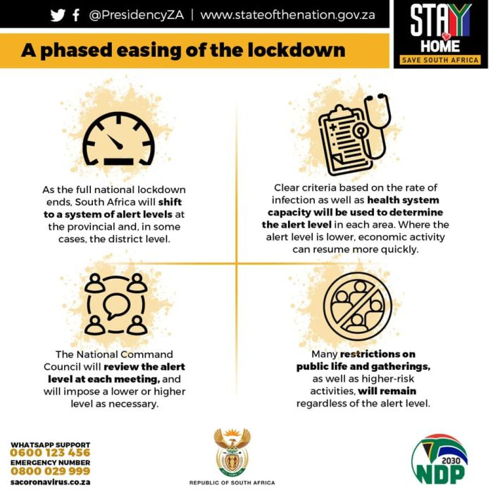 Lockdown Levels Here S What You Need To Know At A Glance